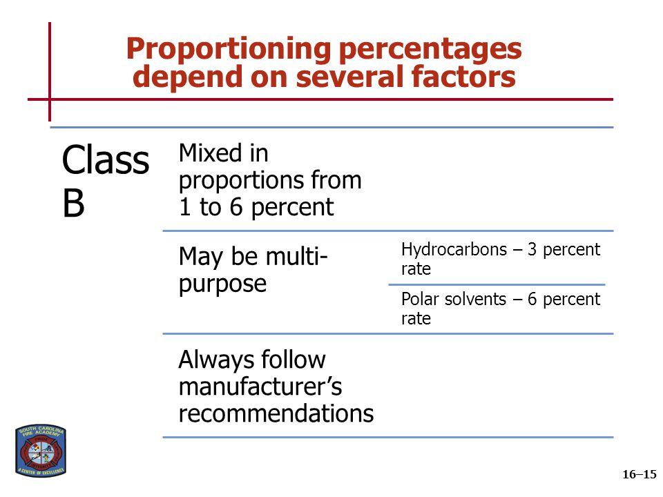 Proportioning percentages depend on several factors 16–15 Clas s B Mixed in proportions from 1 to 6 percent May be multi- purpose Hydrocarbons – 3 per