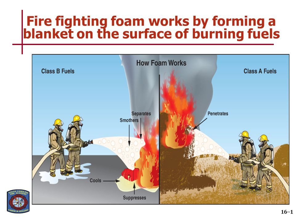 Fire fighting foam works by forming a blanket on the surface of burning fuels 16–1