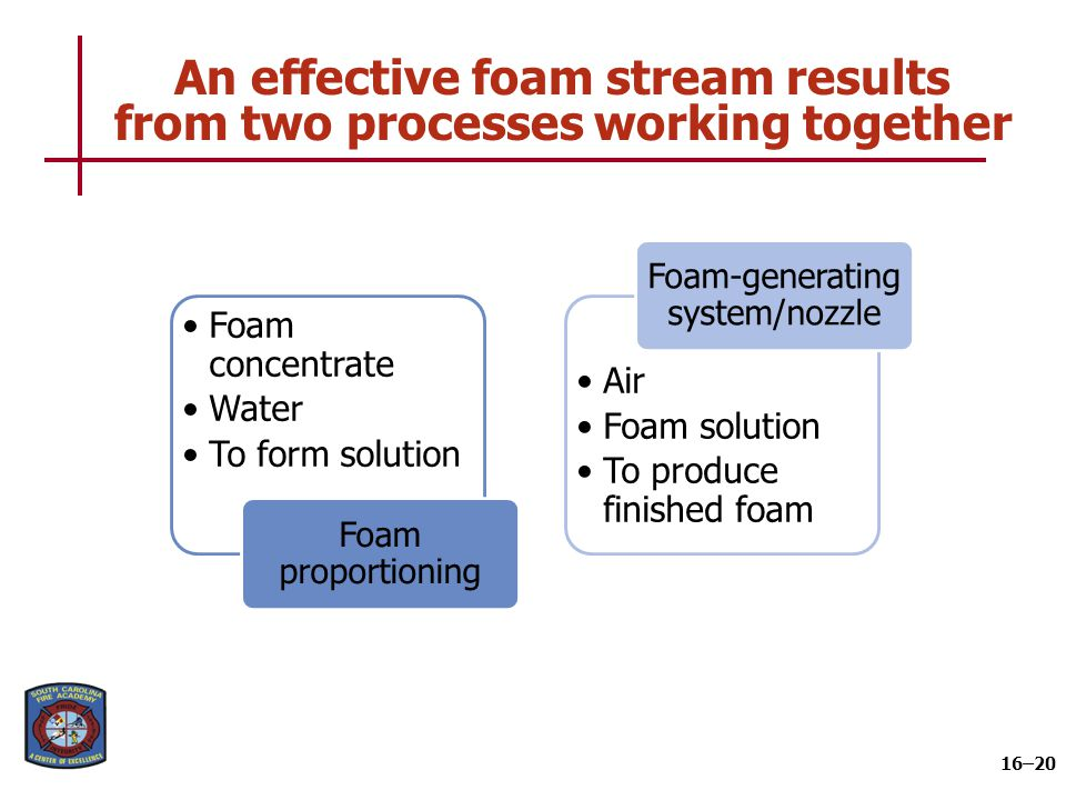 An effective foam stream results from two processes working together 16–20 Foam concentrate Water To form solution Foam proportioning Air Foam solutio