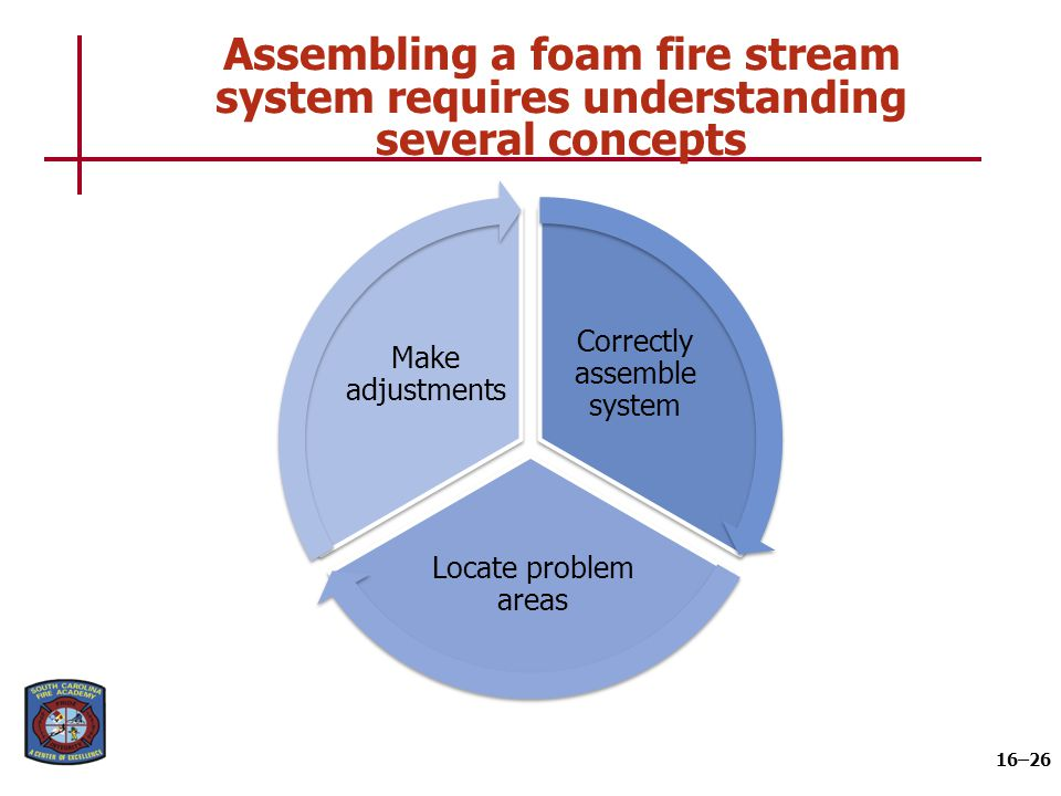 Assembling a foam fire stream system requires understanding several concepts 16–26 Correctly assemble system Locate problem areas Make adjustments