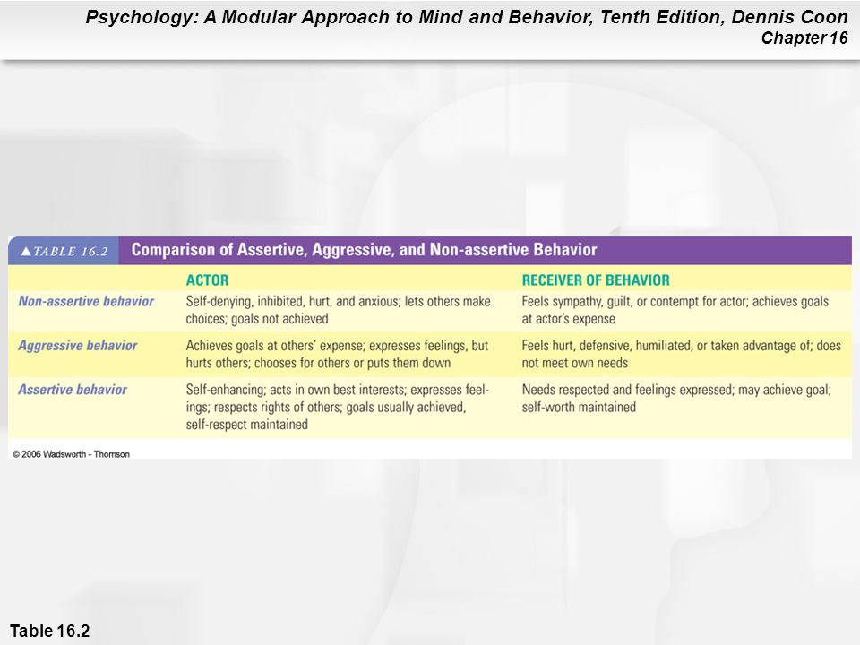 Psychology: A Modular Approach to Mind and Behavior, Tenth Edition, Dennis Coon Chapter 16 Table 16.2