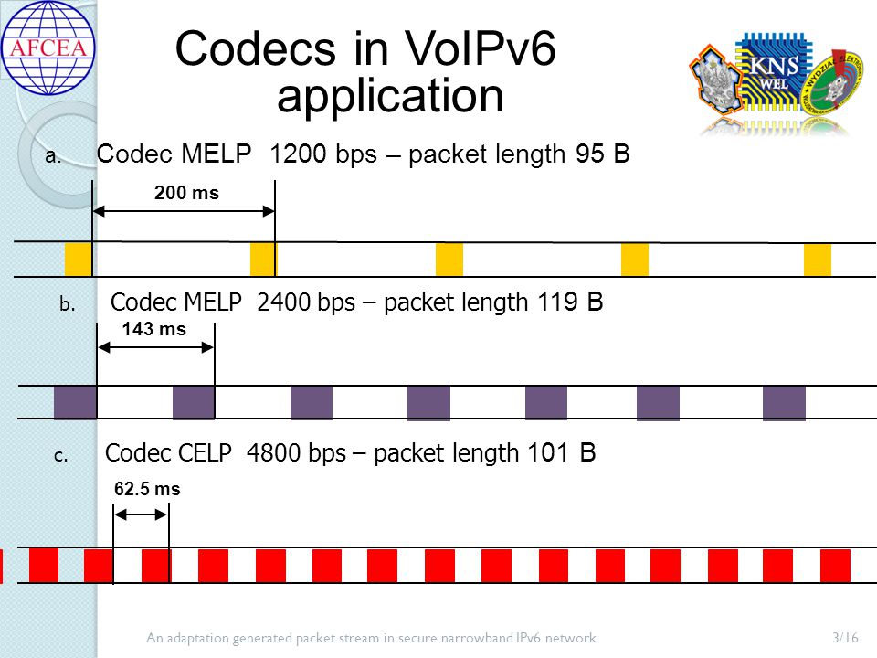An adaptation generated packet stream in secure narrowband IPv6 network14/16 Summary (2) Mechanism of automatic codec change supports Quality of Service in VoIPv6 in case of network congestions VoIPv6 application performs procedure of available throughput measurement using VoIPv6 data stream