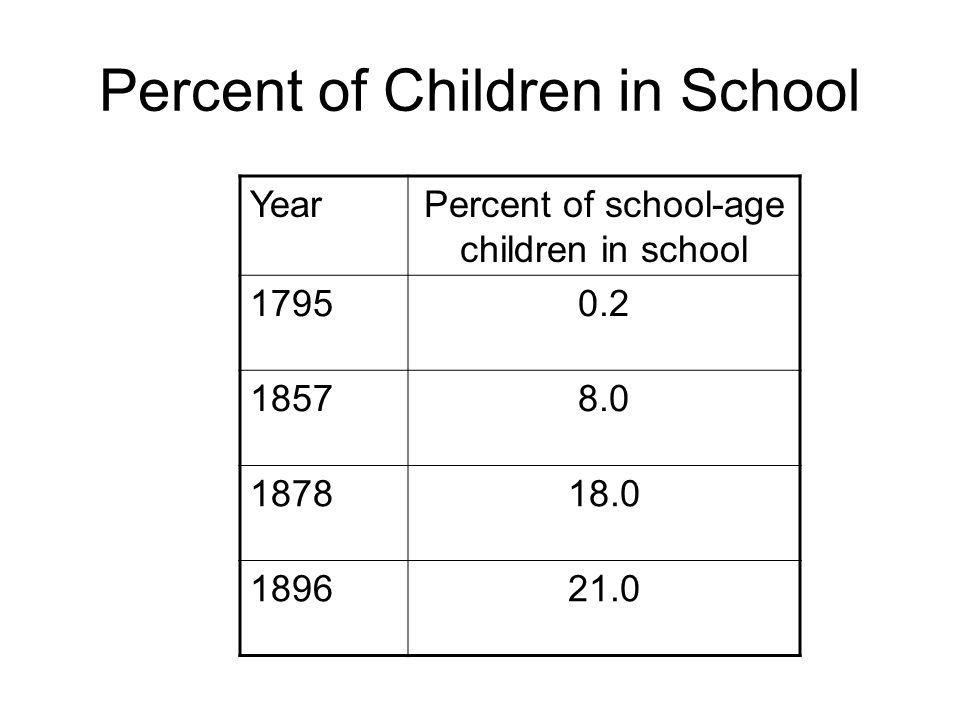 Percent of Children in School YearPercent of school-age children in school 17950.2 18578.0 187818.0 189621.0