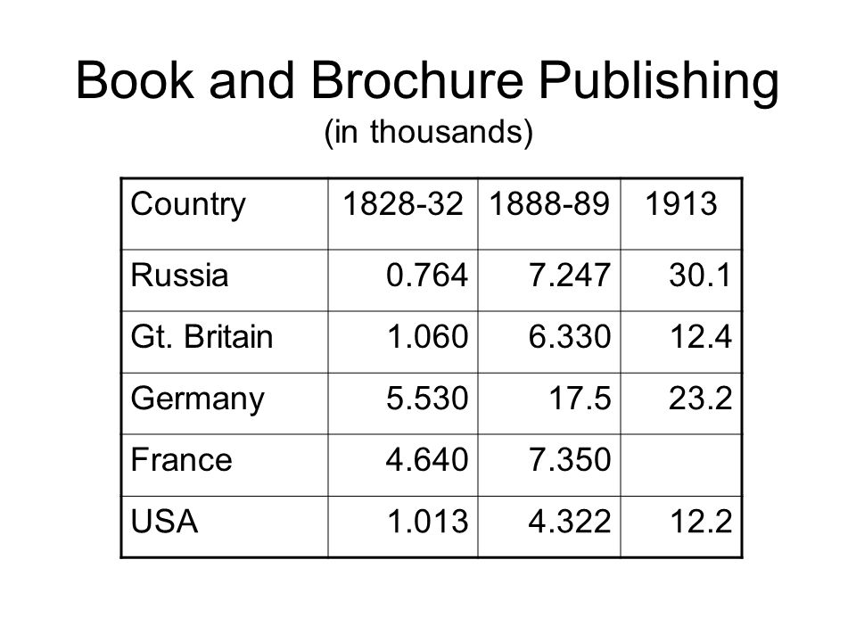Book and Brochure Publishing (in thousands) Country1828-321888-891913 Russia0.7647.24730.1 Gt.