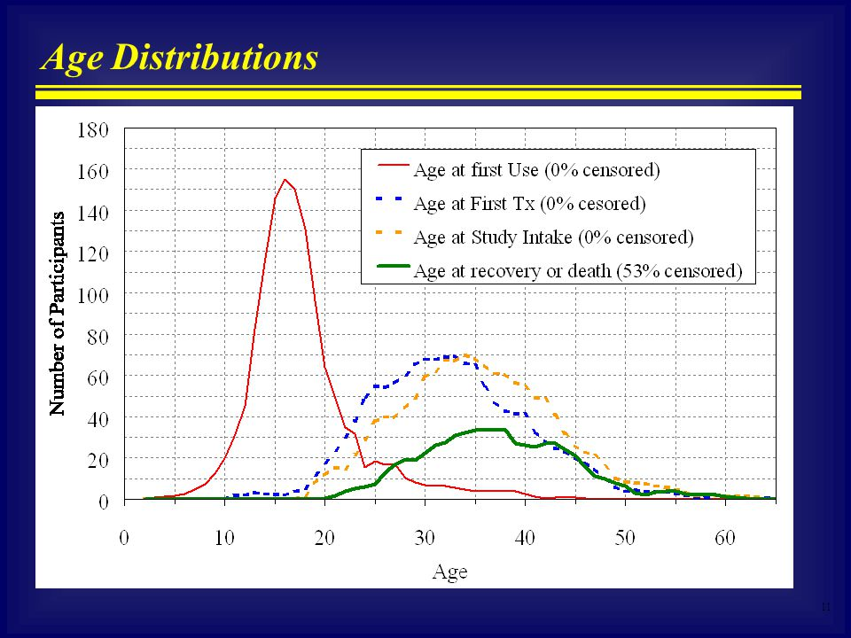 11 Age Distributions