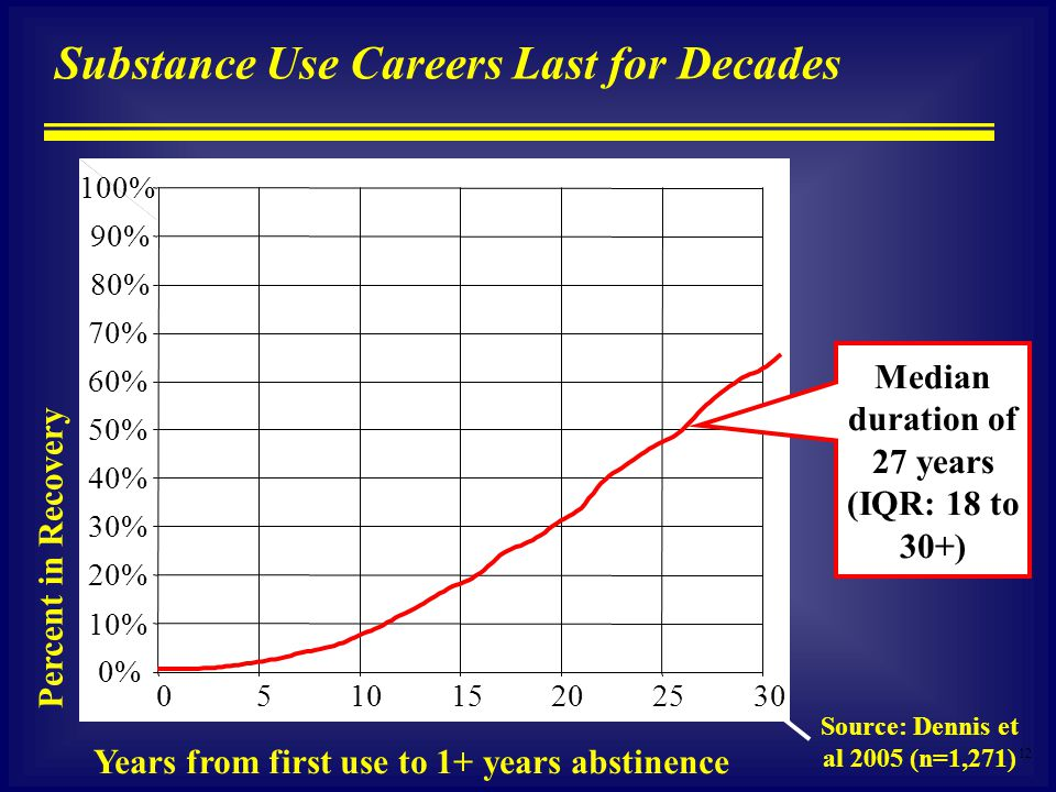 12 Substance Use Careers Last for Decades Percent in Recovery Years from first use to 1+ years abstinence % 90% 80% 70% 60% 50% 40% 30% 20% 10% 0% Median duration of 27 years (IQR: 18 to 30+) Source: Dennis et al 2005 (n=1,271)