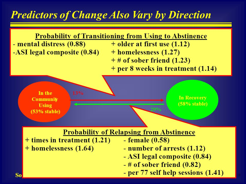 18 Source: Scott et al 2005 Predictors of Change Also Vary by Direction In the Community Using (53% stable) In Recovery (58% stable) 13% 29% Probability of Relapsing from Abstinence + times in treatment (1.21) - female (0.58) + homelessness (1.64)- number of arrests (1.12) - ASI legal composite (0.84) - # of sober friend (0.82) - per 77 self help sessions (1.41) Probability of Transitioning from Using to Abstinence - mental distress (0.88)+ older at first use (1.12) -ASI legal composite (0.84) + homelessness (1.27) + # of sober friend (1.23) + per 8 weeks in treatment (1.14)