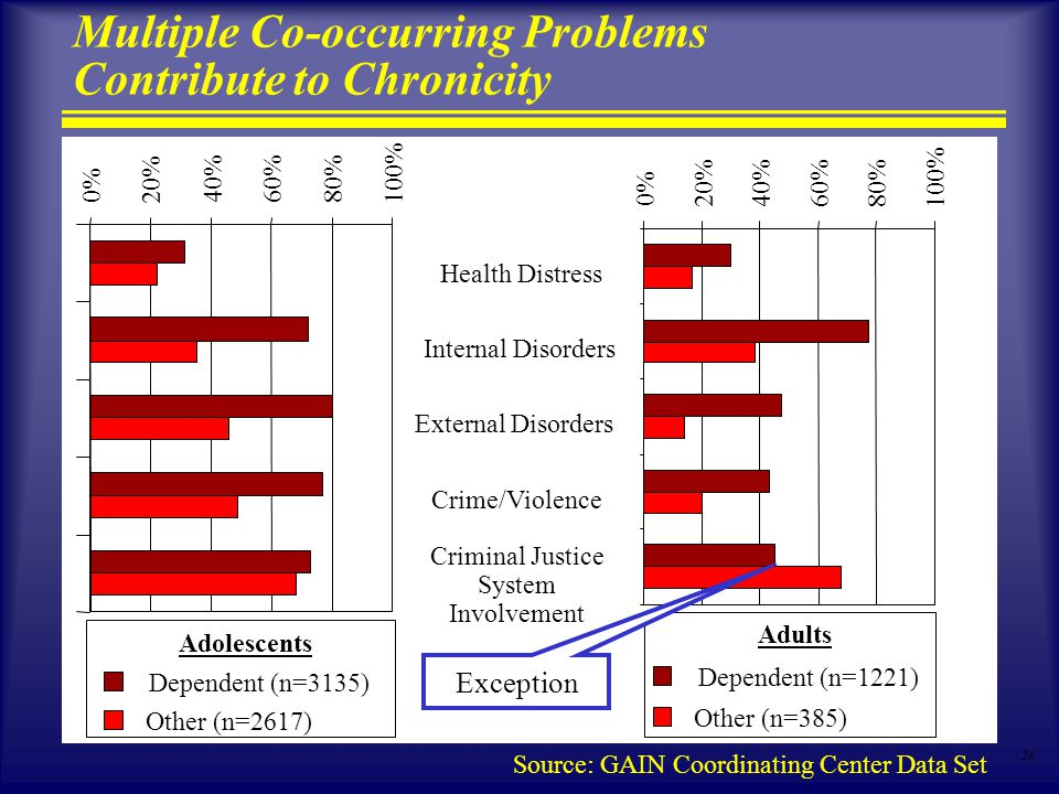 24 Multiple Co-occurring Problems Contribute to Chronicity 0% 20%40%60%80% 100% Health Distress Internal Disorders External Disorders Crime/Violence Criminal Justice System Involvement Dependent (n=1221) Other (n=385) 0% 20% 40%60%80% 100% Dependent (n=3135) Other (n=2617) Adolescents Adults Source: GAIN Coordinating Center Data Set Exception