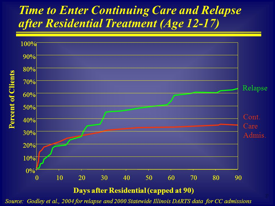 27 Time to Enter Continuing Care and Relapse after Residential Treatment (Age 12-17) Source: Godley et al., 2004 for relapse and 2000 Statewide Illinois DARTS data for CC admissions 0% 10% 20% 30% 40% 50% 60% 70% 80% 90% 100% Days after Residential (capped at 90) Percent of Clients Cont.