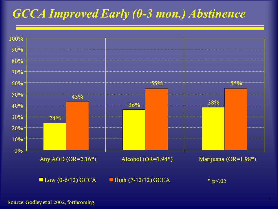 31 GCCA Improved Early (0-3 mon.) Abstinence Source: Godley et al 2002, forthcoming 24% 36% 38% 0% 10% 20% 30% 40% 50% 60% 70% 80% 90% 100% Any AOD (OR=2.16*)Alcohol (OR=1.94*) Marijuana (OR=1.98*) Low (0-6/12) GCCA 43% 55% High (7-12/12) GCCA * p<.05