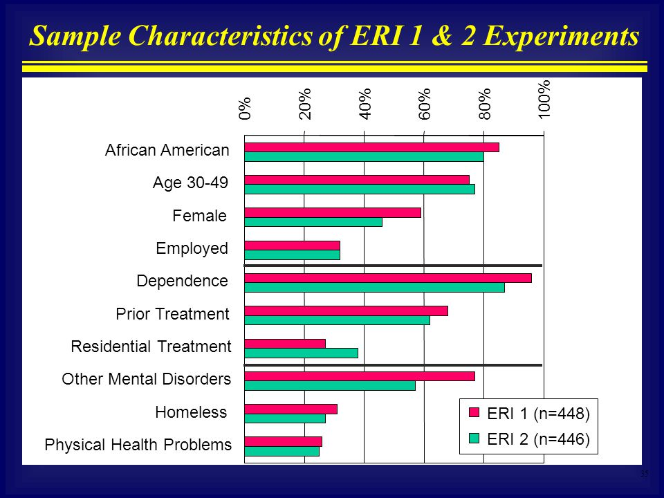 35 Sample Characteristics of ERI 1 & 2 Experiments 0% 20%40%60%80% 100% African American Age 30-49 Female Employed Dependence Prior Treatment Residential Treatment Other Mental Disorders Homeless Physical Health Problems ERI 1 (n=448) ERI 2 (n=446)