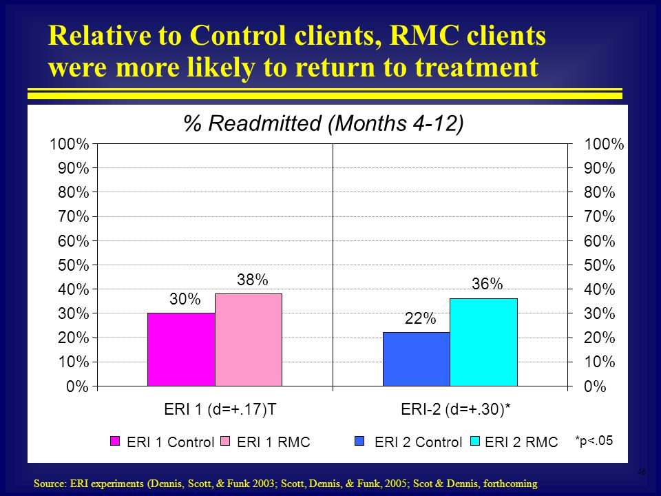 46 % Readmitted (Months 4-12) Relative to Control clients, RMC clients were more likely to return to treatment Source: ERI experiments (Dennis, Scott, & Funk 2003; Scott, Dennis, & Funk, 2005; Scot & Dennis, forthcoming 30% 38% 22% 36% 0% 10% 20% 30% 40% 50% 60% 70% 80% 90% 100% ERI 1 (d=+.17)TERI-2 (d=+.30)* 0% 10% 20% 30% 40% 50% 60% 70% 80% 90% 100% *p<.05 ERI 1 RMCERI 2 ControlERI 2 RMCERI 1 Control