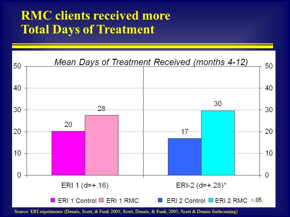 47 Mean Days of Treatment Received (months 4-12) RMC clients received more Total Days of Treatment Source: ERI experiments (Dennis, Scott, & Funk 2003; Scott, Dennis, & Funk, 2005; Scott & Dennis forthcoming) ERI 1 RMCERI 2 ControlERI 2 RMCERI 1 Control