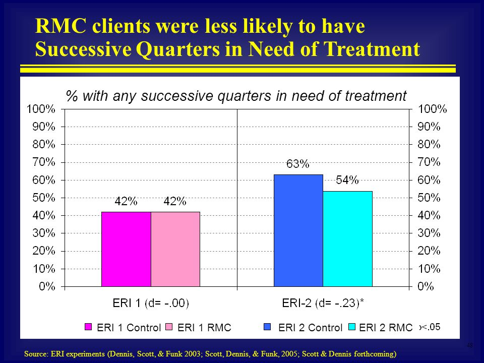 48 % with any successive quarters in need of treatment RMC clients were less likely to have Successive Quarters in Need of Treatment Source: ERI experiments (Dennis, Scott, & Funk 2003; Scott, Dennis, & Funk, 2005; Scott & Dennis forthcoming) ERI 1 RMCERI 2 ControlERI 2 RMCERI 1 Control