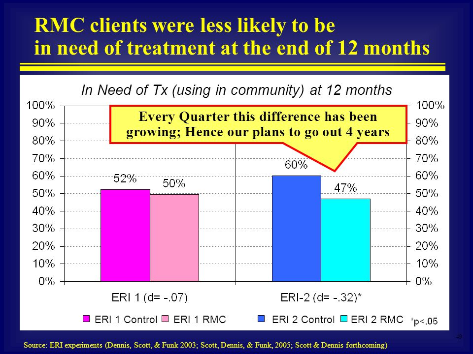 49 In Need of Tx (using in community) at 12 months RMC clients were less likely to be in need of treatment at the end of 12 months Source: ERI experiments (Dennis, Scott, & Funk 2003; Scott, Dennis, & Funk, 2005; Scott & Dennis forthcoming) Every Quarter this difference has been growing; Hence our plans to go out 4 years ERI 1 RMCERI 2 ControlERI 2 RMCERI 1 Control