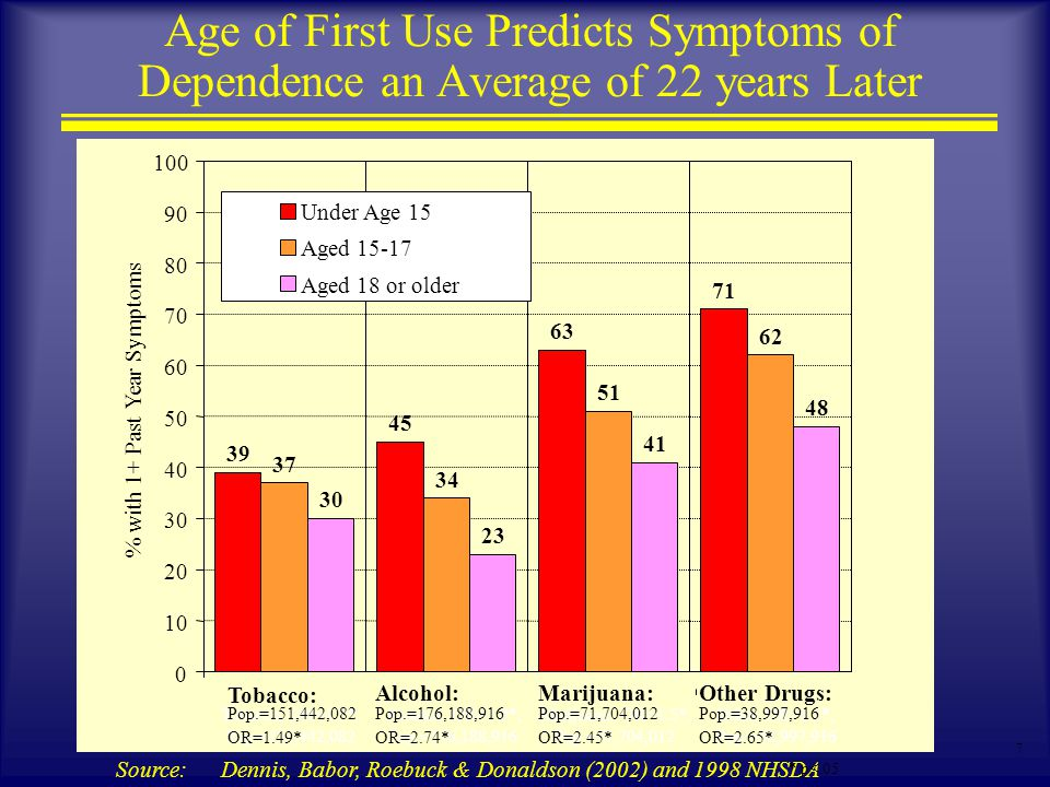 7 Age of First Use Predicts Symptoms of Dependence an Average of 22 years Later Source: Dennis, Babor, Roebuck & Donaldson (2002) and 1998 NHSDA 39 45 63 71 37 34 51 62 30 23 41 48 0 10 20 30 40 50 60 70 80 90 100 Tobacco, OR=1.3*, Pop.=151,442,082 Alcohol, OR=1.9*, Pop.=176,188,916 Marijuana, OR=1.5*, Pop.=71,704,012 Other, OR=1.5*, Pop.=38,997,916 % with 1+ Past Year Symptoms Under Age 15 Aged 15-17 Aged 18 or older Tobacco: Pop.=151,442,082 OR=1.49* Alcohol: Pop.=176,188,916 OR=2.74* * p<.05 Marijuana: Pop.=71,704,012 OR=2.45* Other Drugs: Pop.=38,997,916 OR=2.65*