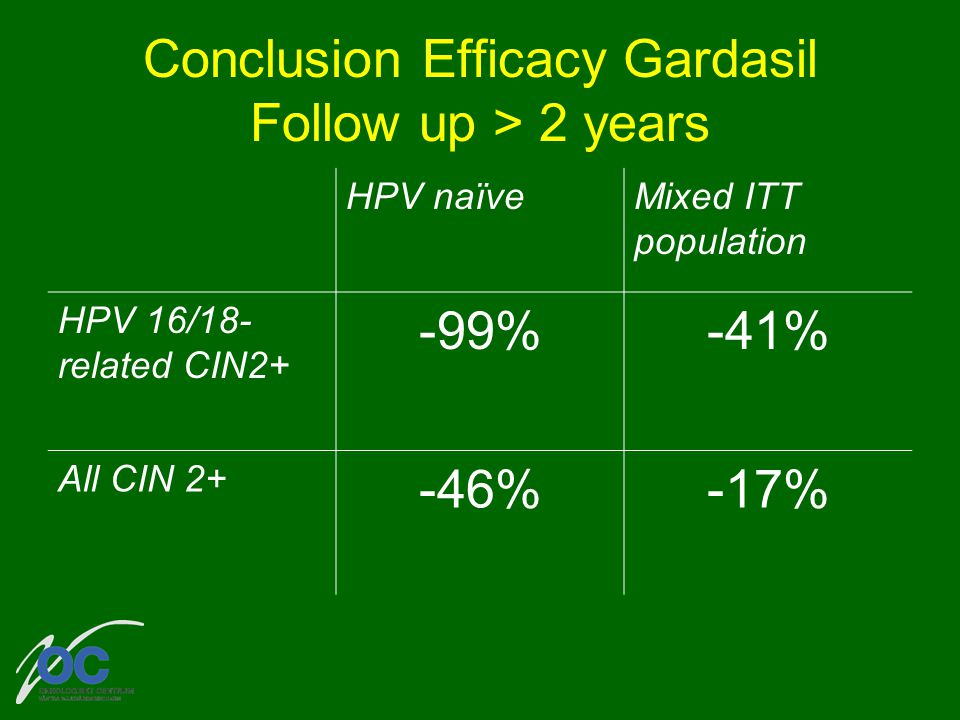 Conclusion Efficacy Gardasil Follow up > 2 years HPV naïveMixed ITT population HPV 16/18- related CIN2+ -99%-41% All CIN 2+ -46%-17%