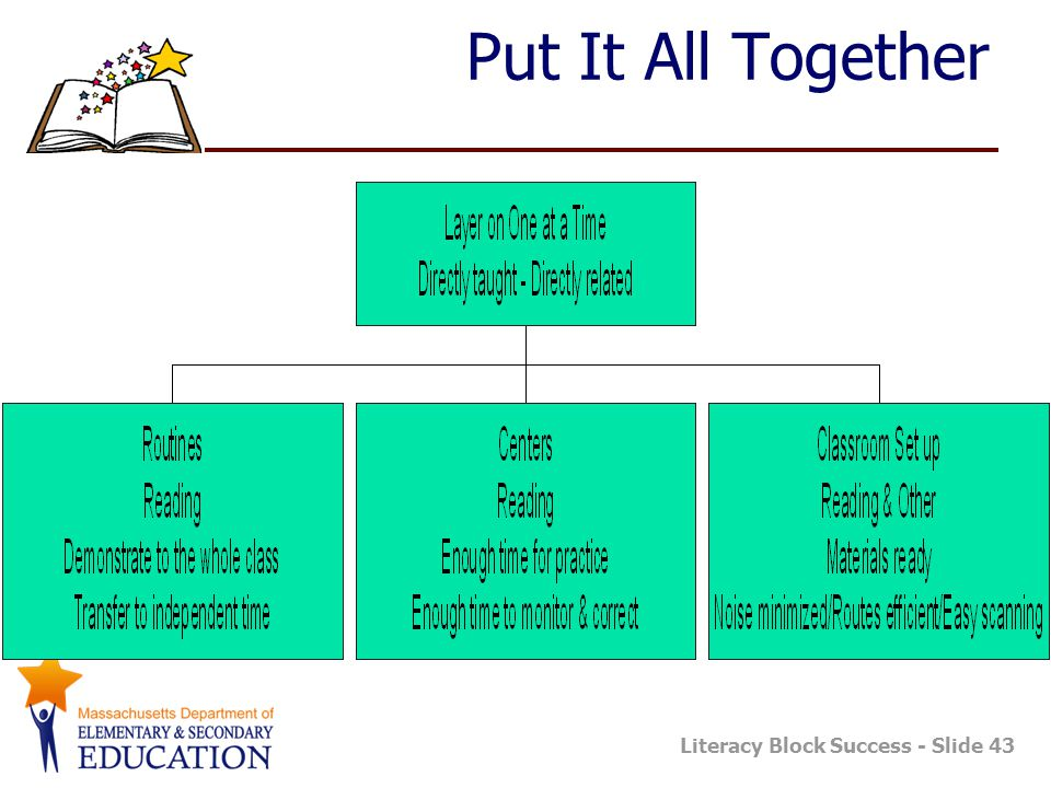 Literacy Block Success - Slide 43 Put It All Together