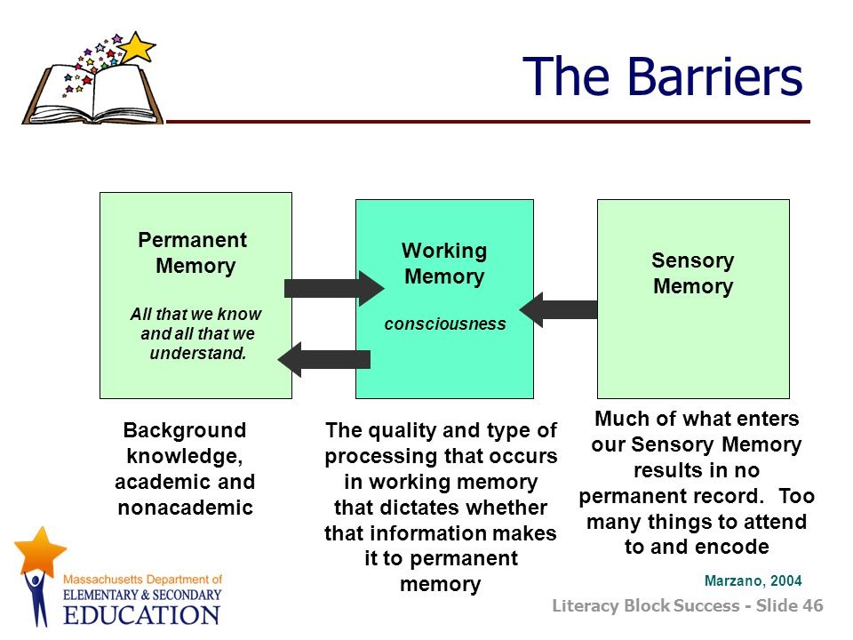 Literacy Block Success - Slide 46 The Barriers Permanent Memory All that we know and all that we understand.
