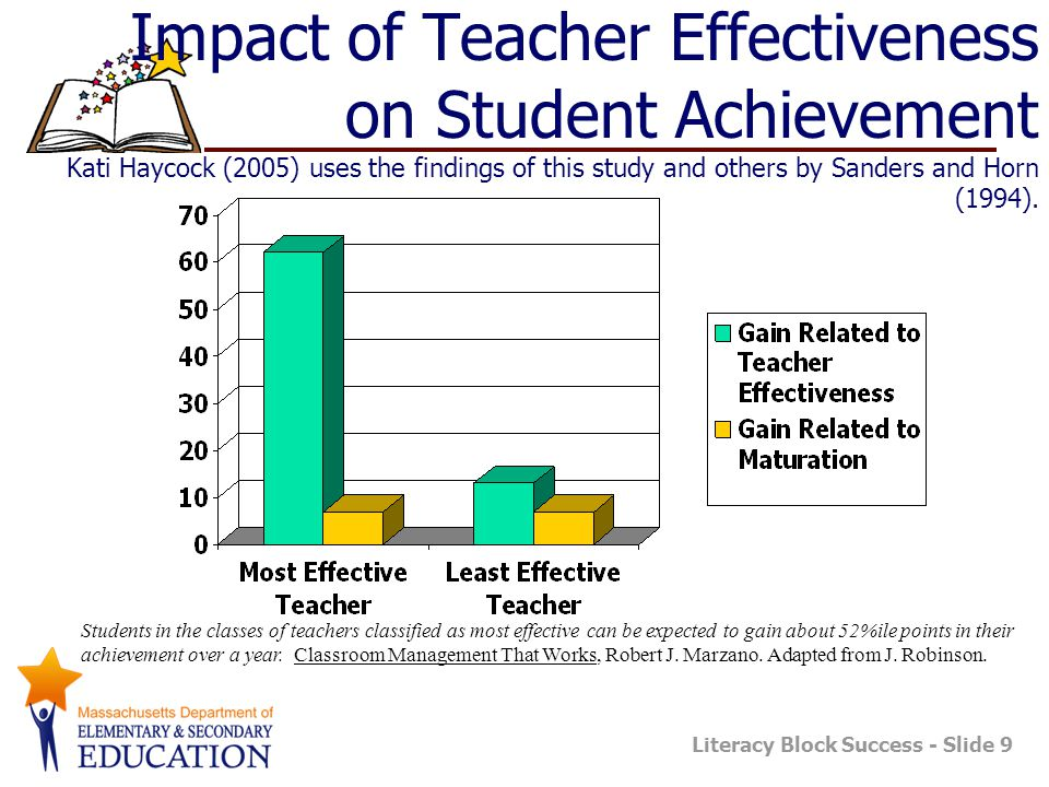 Literacy Block Success - Slide 9 Impact of Teacher Effectiveness on Student Achievement Kati Haycock (2005) uses the findings of this study and others