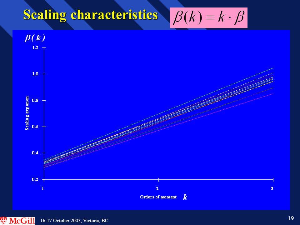 19 16-17 October 2003, Victoria, BC Scaling characteristics k  ( k )