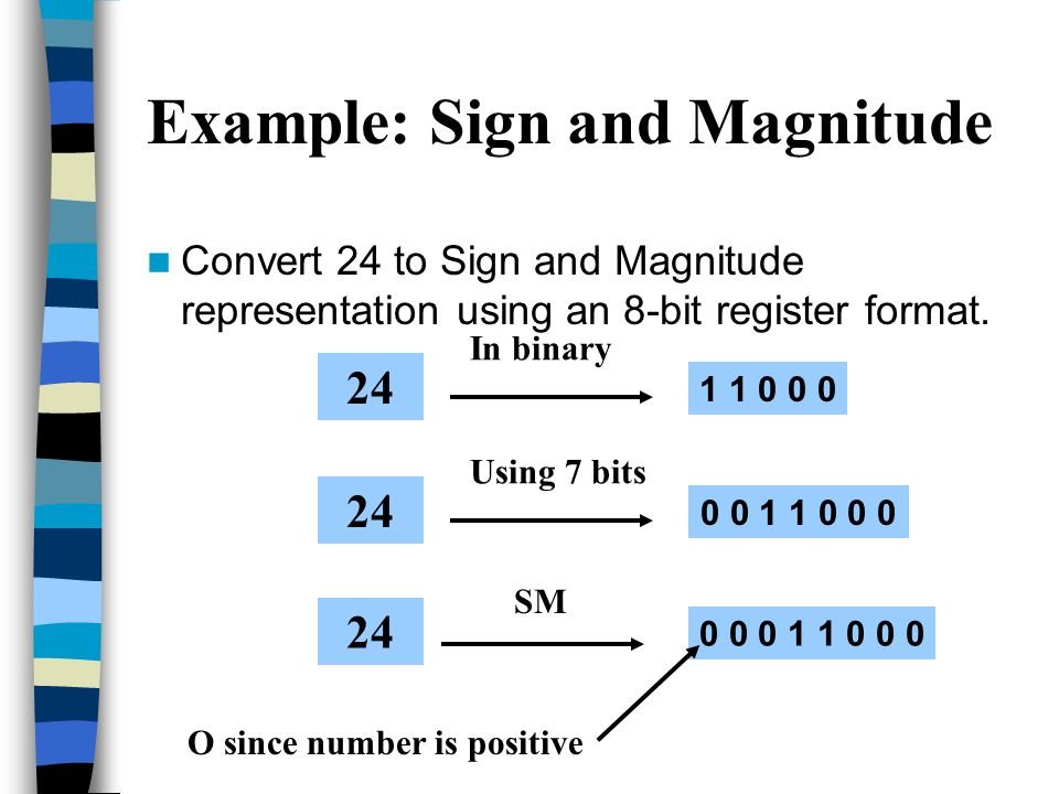 The Most Significant Bit is used to represent the sign of the number Sign and Magnitude Codes The other bits represent the magnitude of the number.