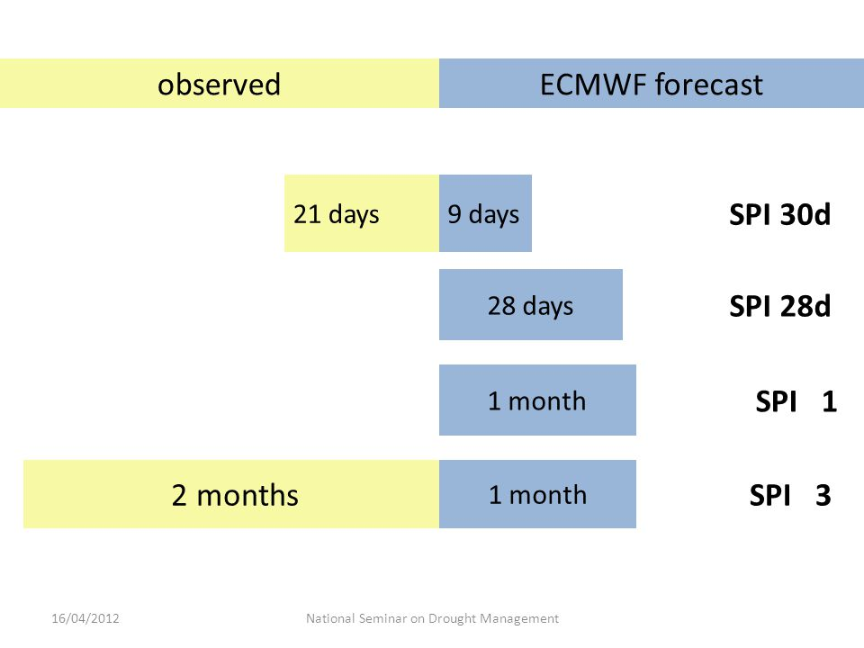 observedECMWF forecast 21 days9 days SPI 30d 28 days SPI 28d 1 month SPI 1 2 months 1 month SPI 3 National Seminar on Drought Management16/04/2012