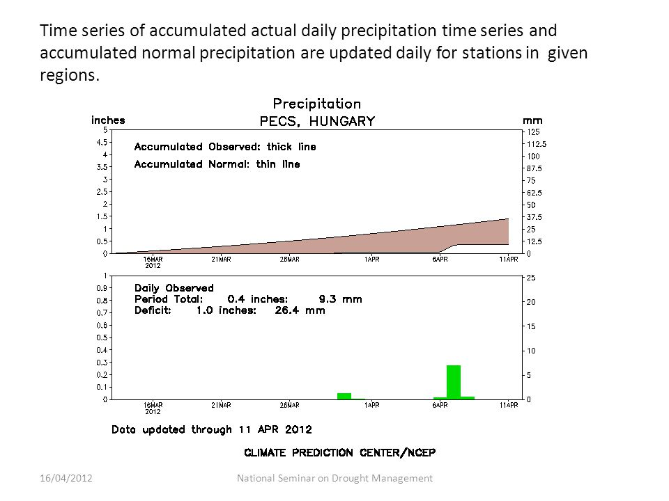 Time series of accumulated actual daily precipitation time series and accumulated normal precipitation are updated daily for stations in given regions.