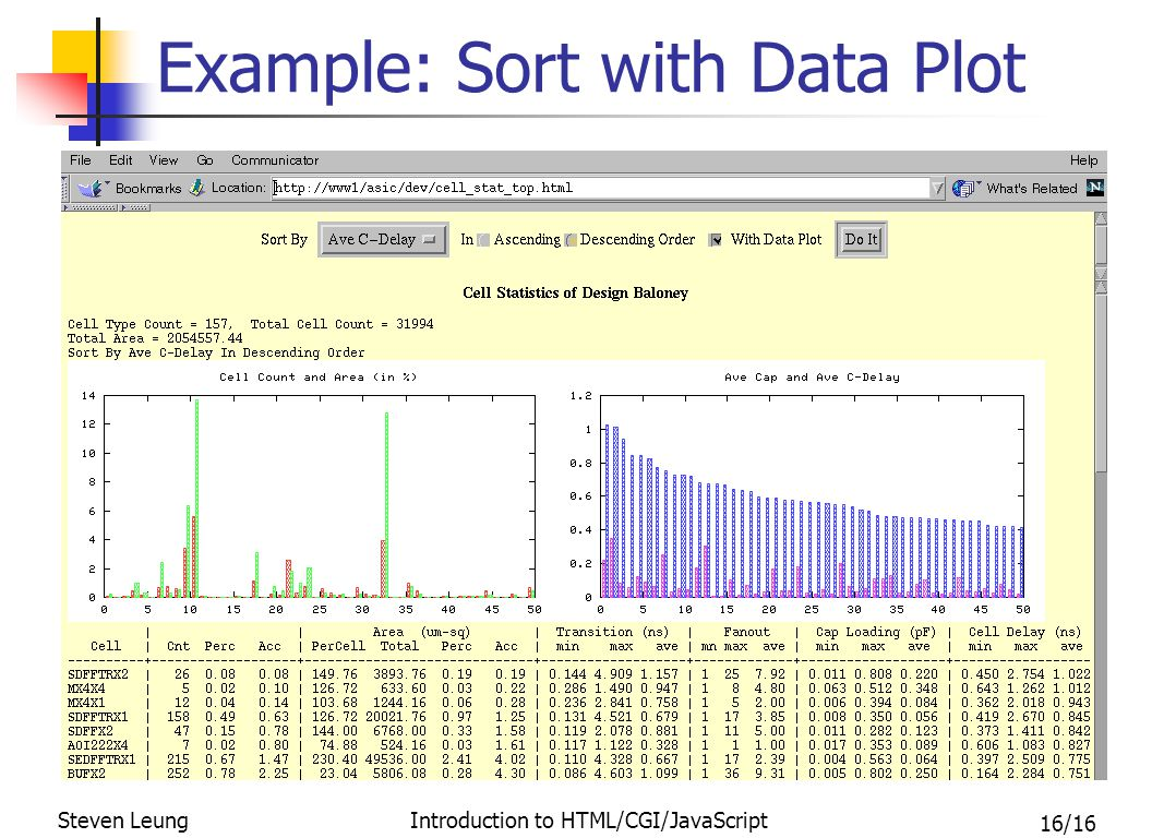 16/16 Steven Leung Introduction to HTML/CGI/JavaScript Example: Sort with Data Plot