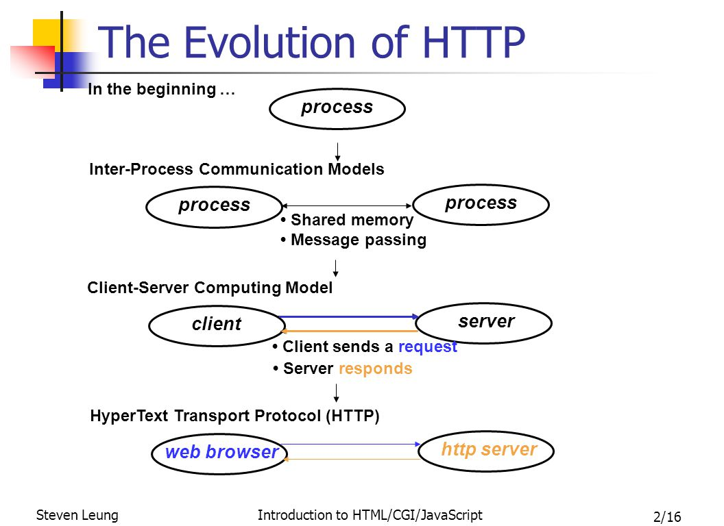 13/16 Steven Leung Introduction to HTML/CGI/JavaScript Some Server Stuffs Mosaic  Netscape  Apache Installation using port 80 (default) requires root password Child server daemon httpd assumes uid of nobody User/Group configurable The root path / in URL received maps to the DocumentRoot dir.