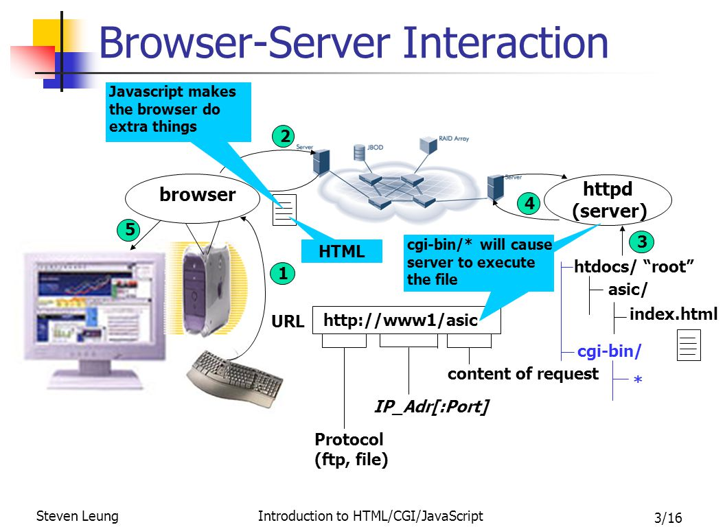 3/16 Steven Leung Introduction to HTML/CGI/JavaScript IP_Adr[:Port] Browser-Server Interaction browser httpd (server) Protocol (ftp, file) http://www1