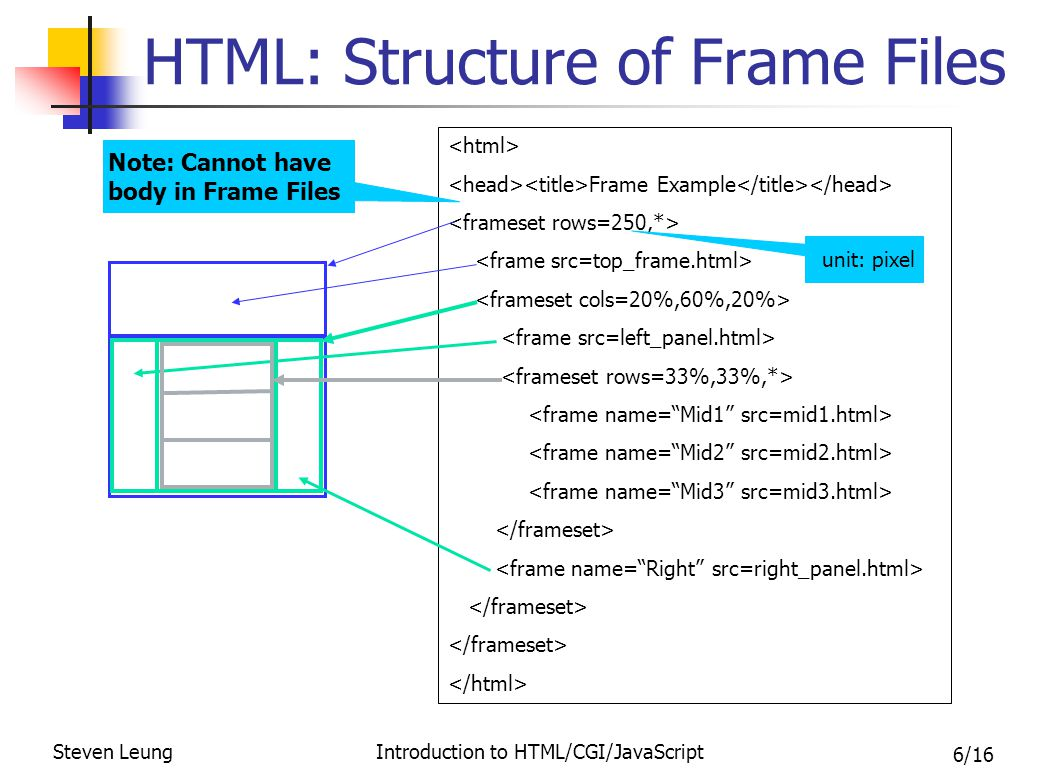 7/16 Steven Leung Introduction to HTML/CGI/JavaScript HTML: Some General Tips General structure of tags Beginning tag: Optional ending tag: The container (nested) image: Apply intuitively/sensibly Keep in mind the picture of the 3 functions of the Browser Generate the webpage display – the bulk of HTML tags Accept user inputs – via the form elements Send request messages to servers – Link, Source Attribute, and Form Form combines all of the above 3 functions and it's where the CGI scripts come into the picture Two very convenient reverse engineering tools View source in the browser Netscape Composer The Bare Bones Guide to HTML