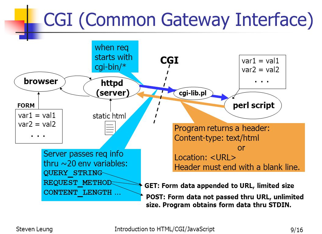 9/16 Steven Leung Introduction to HTML/CGI/JavaScript CGI (Common Gateway Interface) httpd (server) static html browser Server passes req info thru ~2
