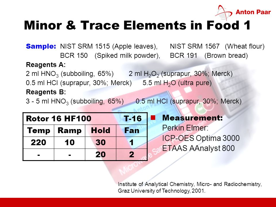 Minor & Trace Elements in Food 1 Measurement: Perkin Elmer: ICP-OES Optima 3000 ETAAS AAnalyst 800 Sample: NIST SRM 1515 (Apple leaves), NIST SRM 1567(Wheat flour) BCR 150(Spiked milk powder), BCR 191(Brown bread) Reagents A: 2 ml HNO 3 (subboiling, 65%)2 ml H 2 O 2 (suprapur, 30%; Merck) 0.5 ml HCl (suprapur, 30%; Merck)5.5 ml H 2 O (ultra pure) Reagents B: 3 - 5 ml HNO 3 (subboiling, 65%)0.5 ml HCl (suprapur, 30%; Merck) Rotor 16 HF100 T-16 TempRampHoldFan 22010301 --202 Institute of Analytical Chemistry, Micro- and Radiochemistry, Graz University of Technology, 2001.
