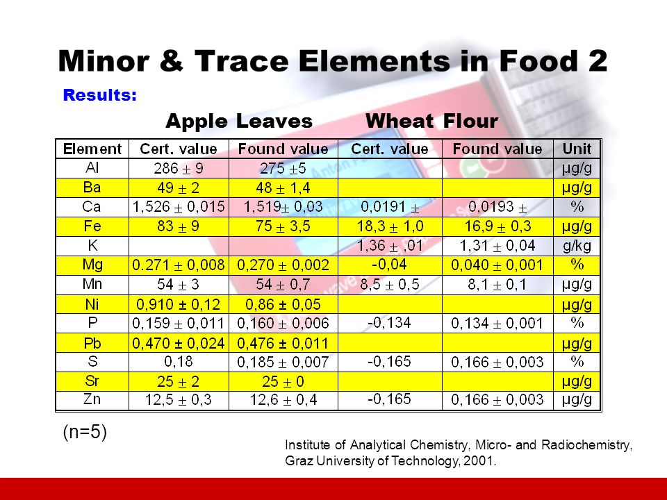 Minor & Trace Elements in Food 2 Apple LeavesWheat Flour Results: Institute of Analytical Chemistry, Micro- and Radiochemistry, Graz University of Technology, 2001.