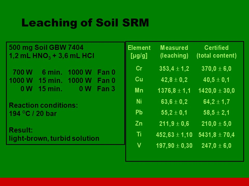 Leaching of Soil SRM 500 mg Soil GBW 7404 1,2 mL HNO 3 + 3,6 mL HCl 700 W 6 min. 1000 W Fan 0 1000 W 15 min. 1000 W Fan 0 0 W 15 min. 0 W Fan 3 Reacti