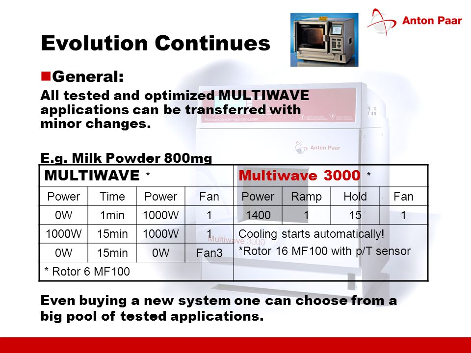 Evolution Continues General: All tested and optimized MULTIWAVE applications can be transferred with minor changes.