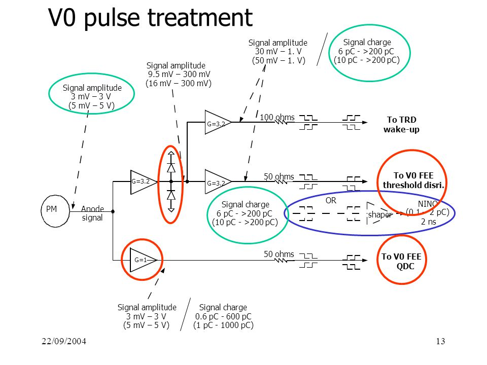 22/09/200413 V0 pulse treatment