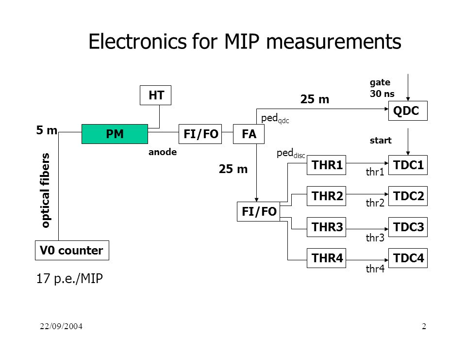 22/09/20042 Electronics for MIP measurements FA V0 counter optical fibers TDC1 PM HT 30 ns gate QDC THR1 5 m anode FI/FO THR2 THR3 THR4 TDC2 TDC3 TDC4 start 25 m 17 p.e./MIP thr4 thr3 thr2 thr1 ped qdc ped disc