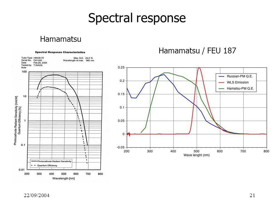 22/09/200421 Spectral response Hamamatsu Hamamatsu / FEU 187