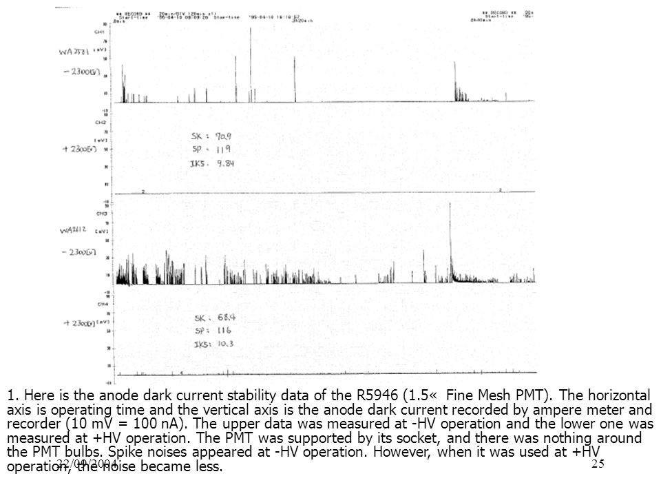 22/09/200425 1. Here is the anode dark current stability data of the R5946 (1.5« Fine Mesh PMT).