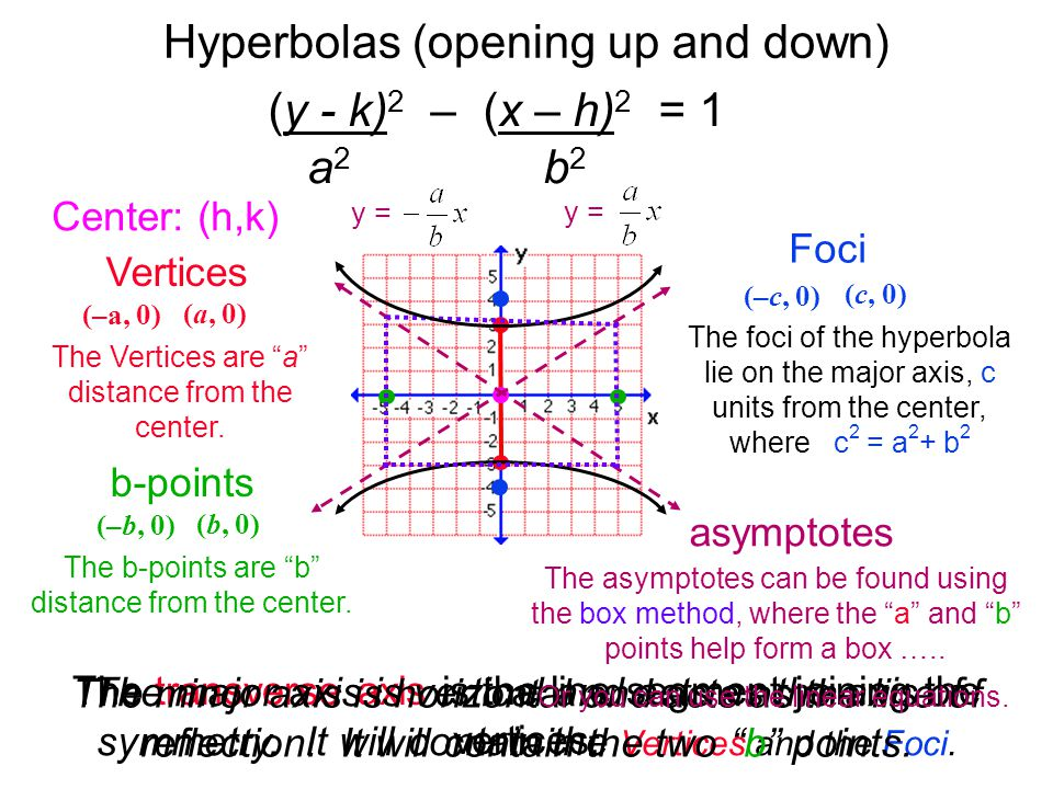Hyperbolas (opening up and down) Foci Vertices The transverse axis is the line segment joining the vertices. asymptotes y = (y - k) 2 – (x – h) 2 = 1