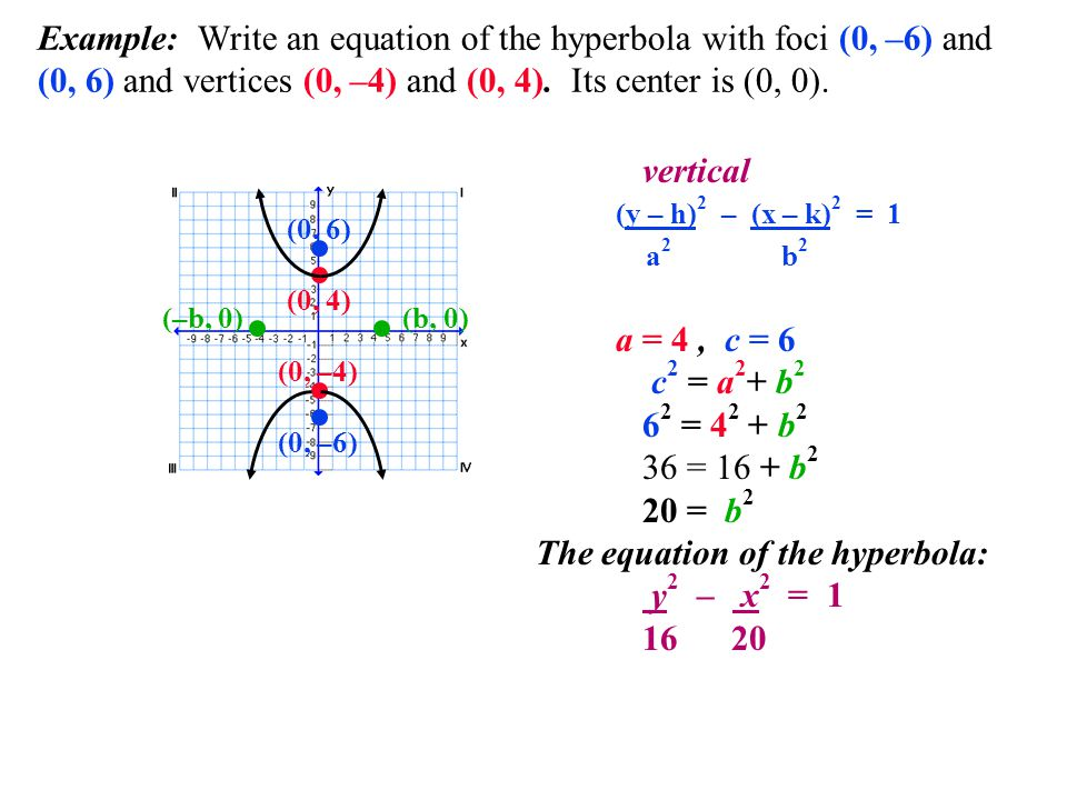 Example: Write an equation of the hyperbola with foci (0, –6) and (0, 6) and vertices (0, –4) and (0, 4). Its center is (0, 0). (y – h) 2 – (x – k) 2