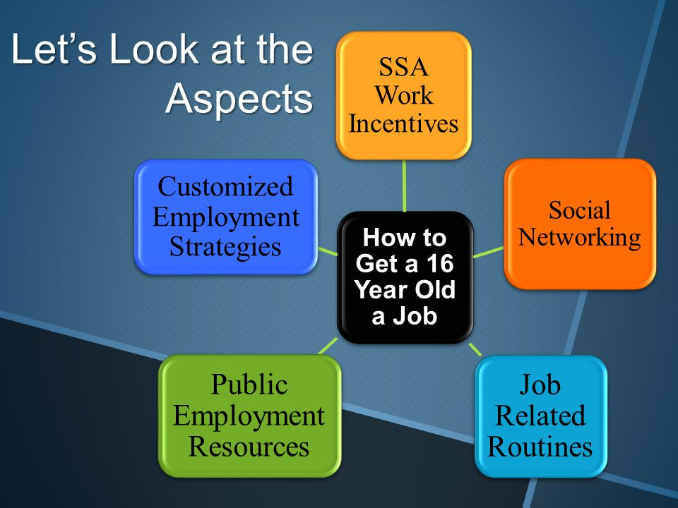 Let's Look at the Aspects How to Get a 16 Year Old a Job SSA Work Incentives Social Networking Job Related Routines Public Employment Resources Customized Employment Strategies