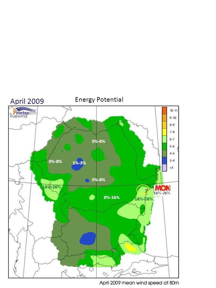 April 2009 3%-8% 1%-3% 8%-16% Energy Potential 16%-26%