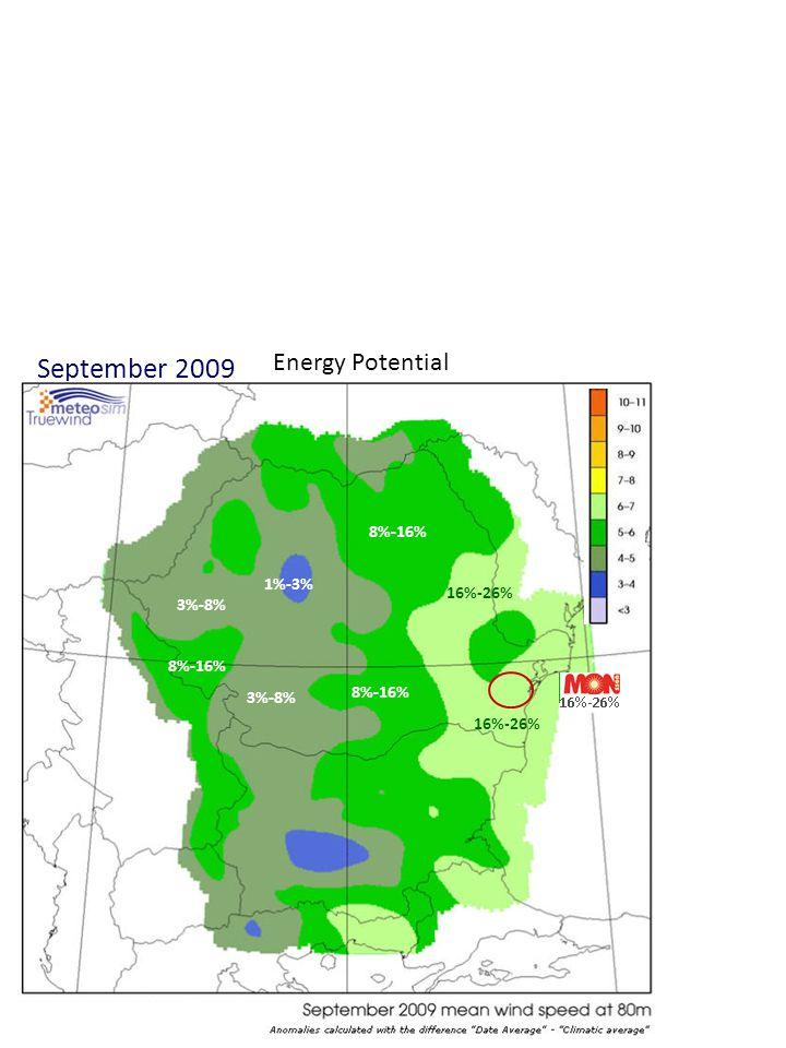 September 2009 3%-8% 1%-3% 8%-16% Energy Potential 16%-26%