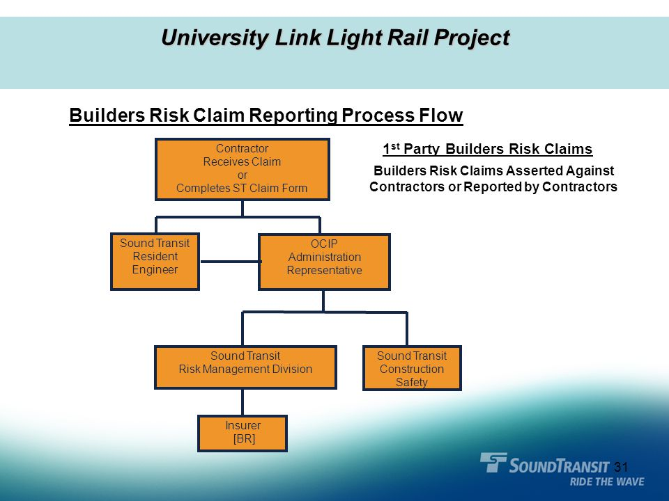 31 University Link Light Rail Project Contractor Receives Claim or Completes ST Claim Form OCIP Administration Representative Sound Transit Resident E