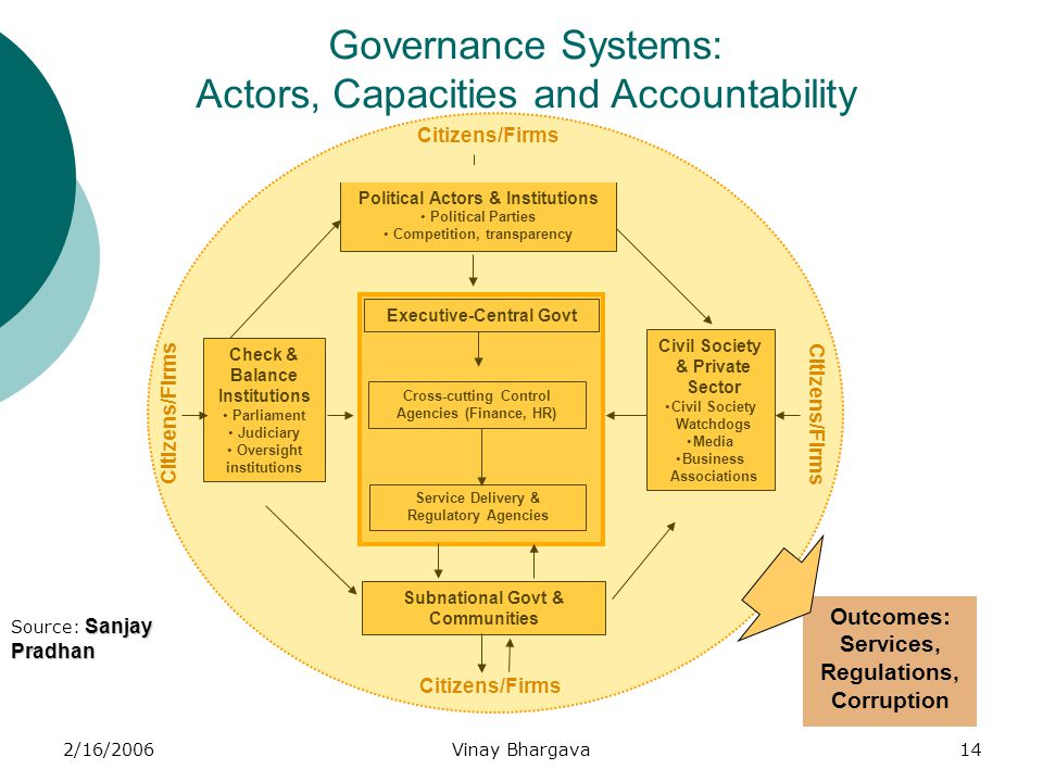 2/16/2006Vinay Bhargava14 Governance Systems: Actors, Capacities and Accountability Political Actors & Institutions Political Parties Competition, tra