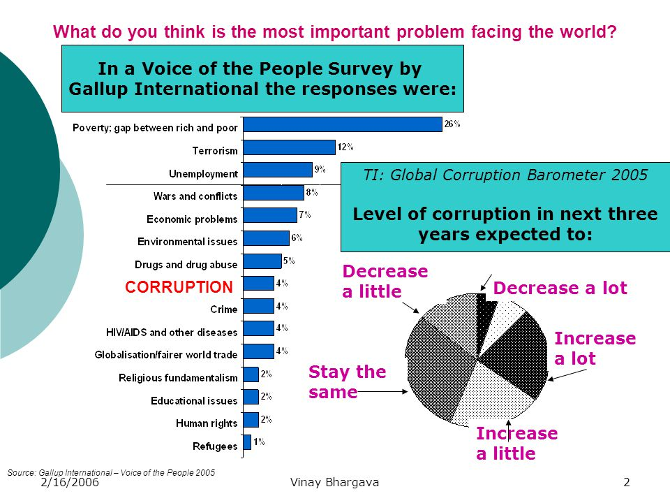 2/16/2006Vinay Bhargava2 What do you think is the most important problem facing the world? Source: Gallup International – Voice of the People 2005 COR