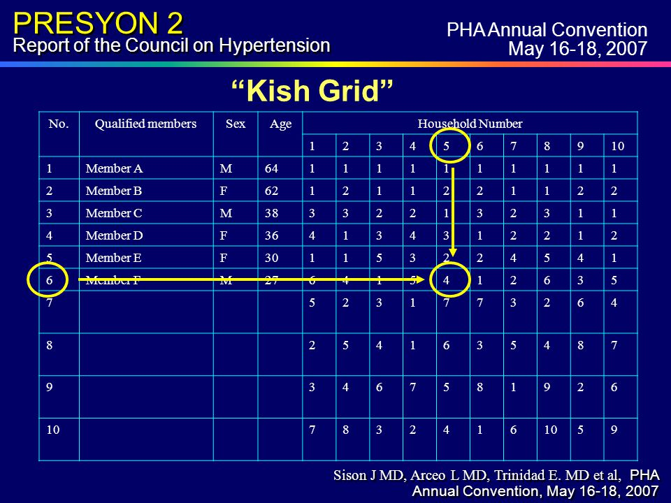 PRESYON 2 Report of the Council on Hypertension PHA Annual Convention May 16-18, 2007 Kish Grid No.Qualified membersSexAgeHousehold Number 12345678910 1Member AM641111111111 2Member BF621211221122 3Member CM383322132311 4Member DF364134312212 5Member EF301153224541 6Member FM276415412635 75231773264 82541635487 93467581926 107832416 59 Sison J MD, Arceo L MD, Trinidad E.
